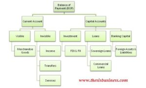 components of balance of payment