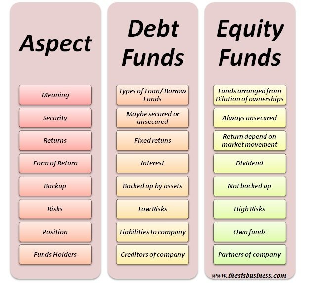 debt funds vs equity funds infographic